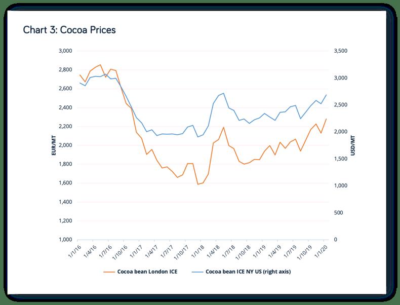 Cocoa Prices-1