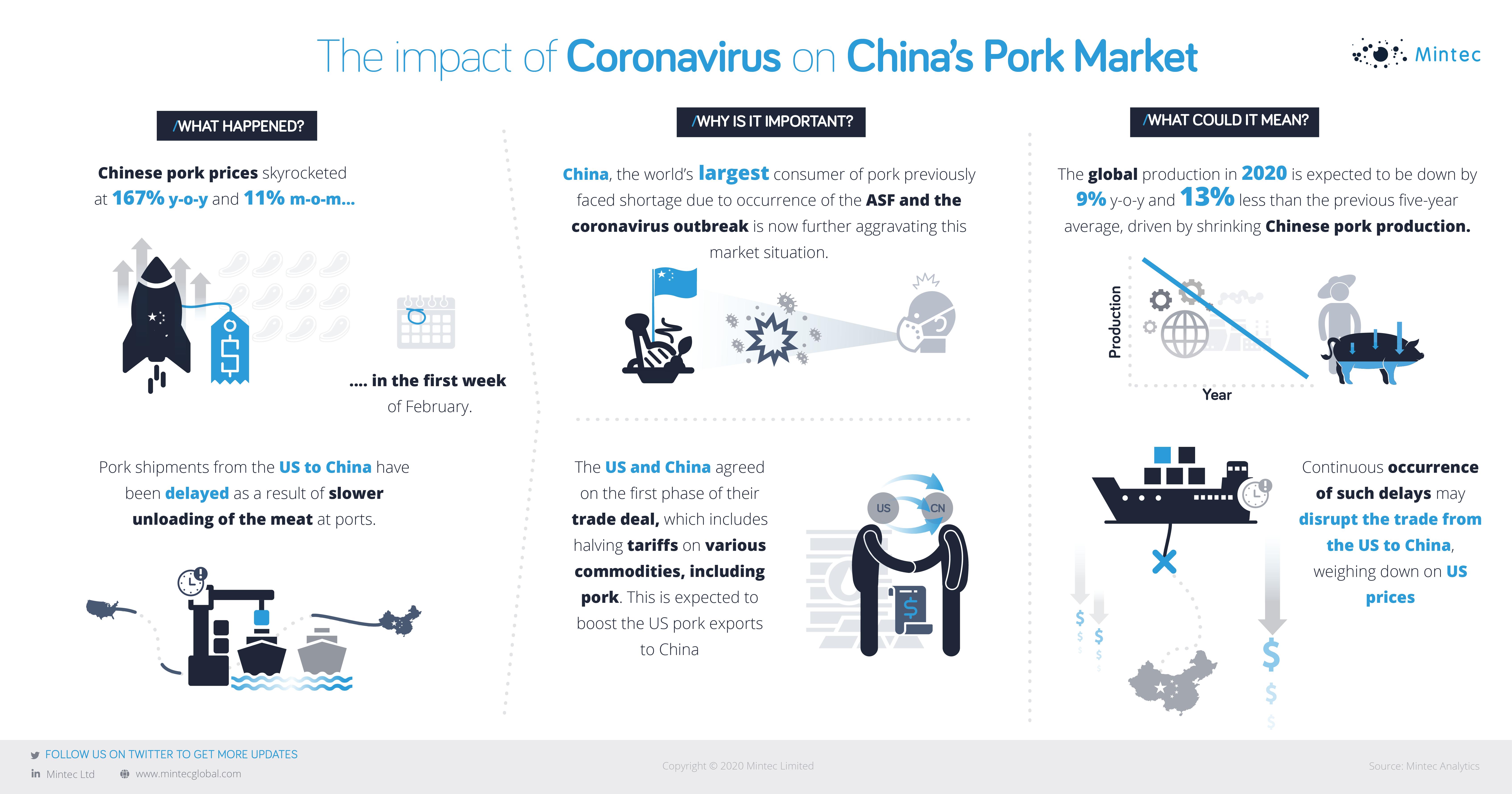 Coronavirus Pandemic _infographics