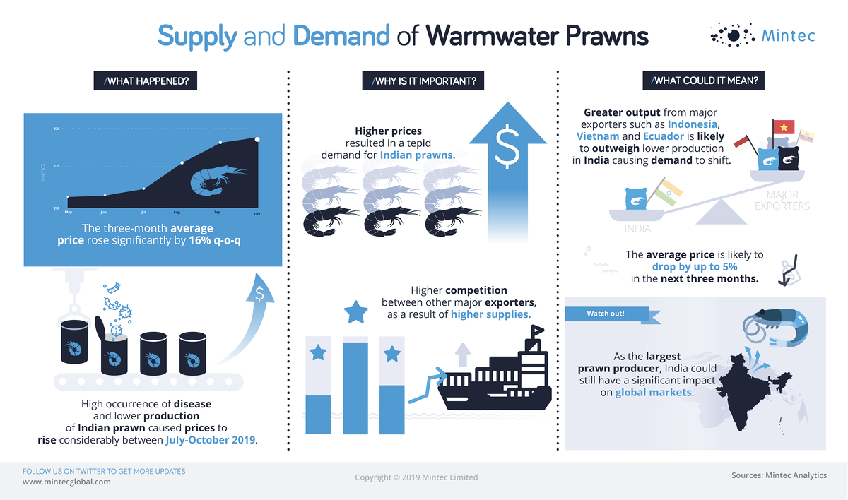 Demand and Supply of Warmwater Prawns_infographics