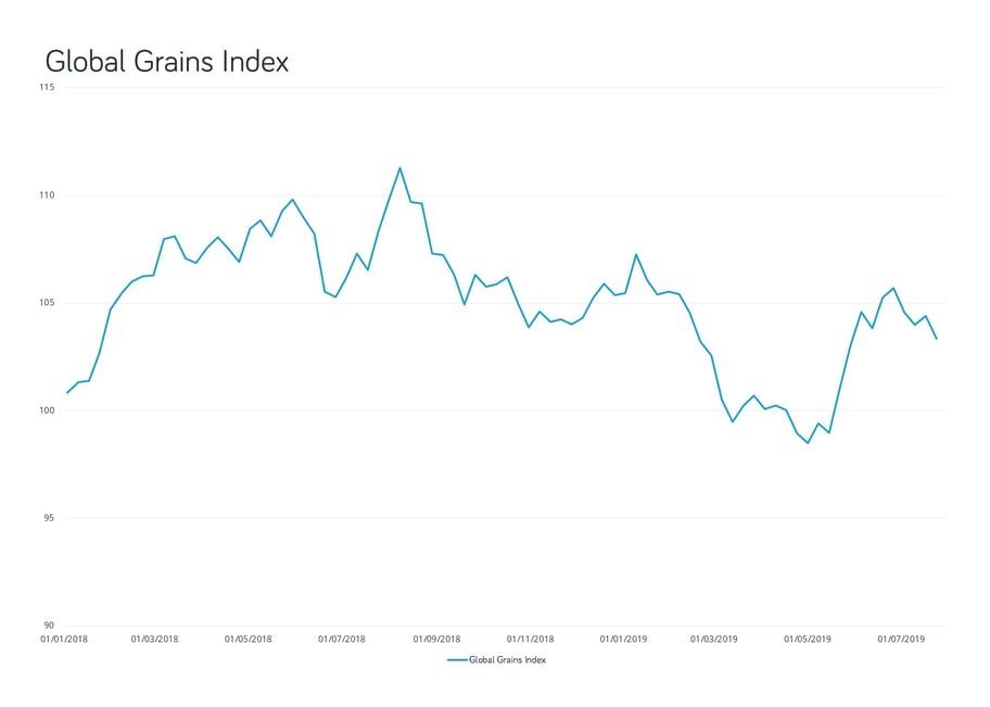 Grains global index