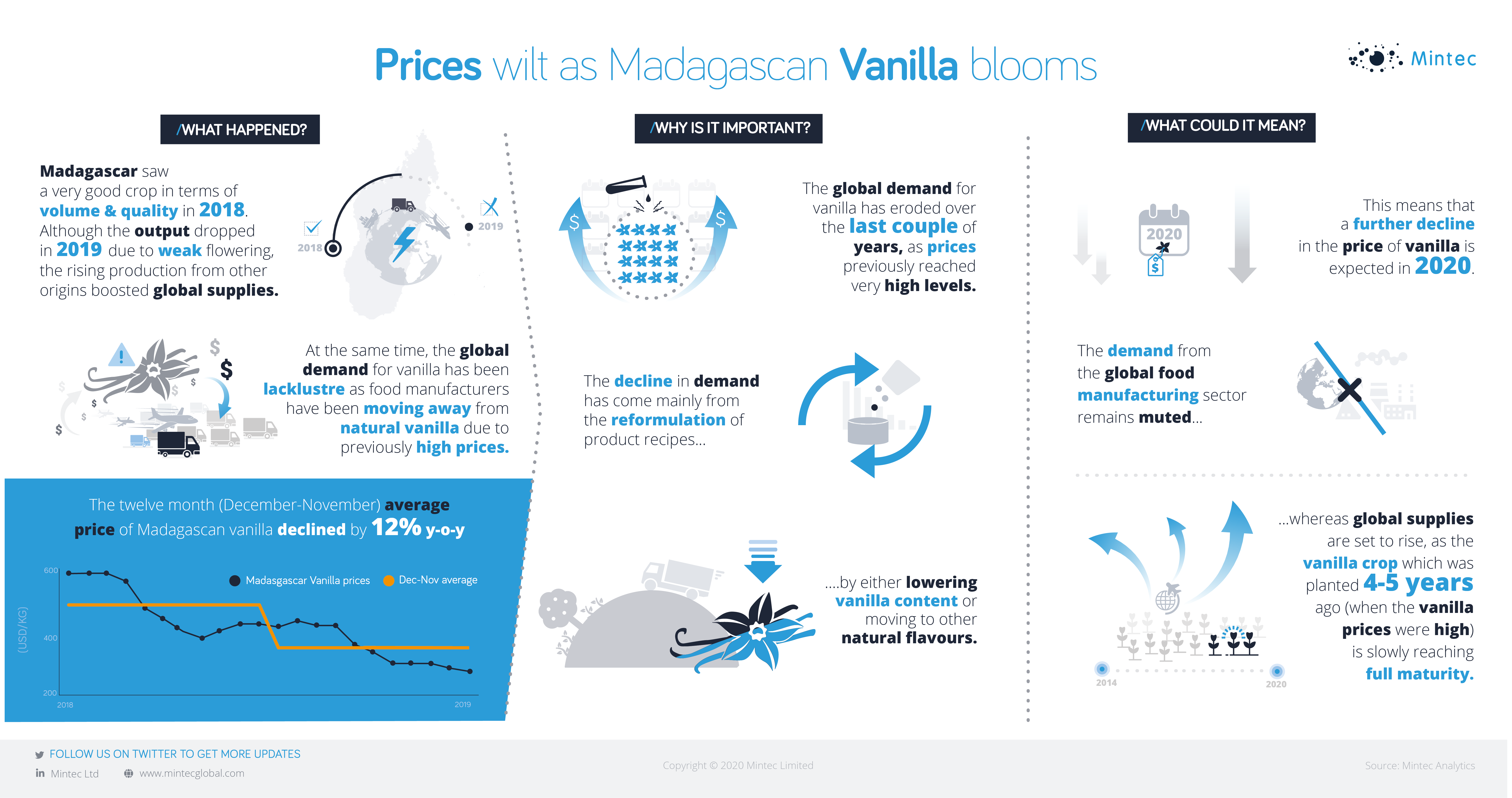 Prices wilt as Madagascan Vanilla blooms infographics