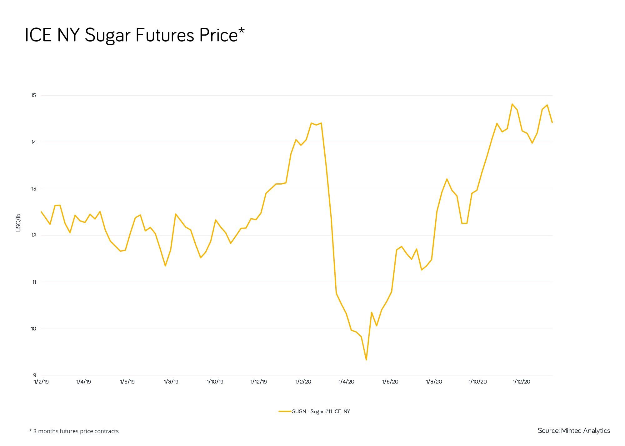 Sugar prices-1