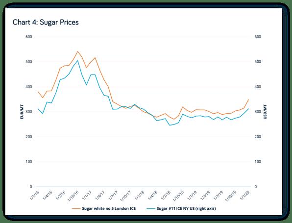 Sugarprices