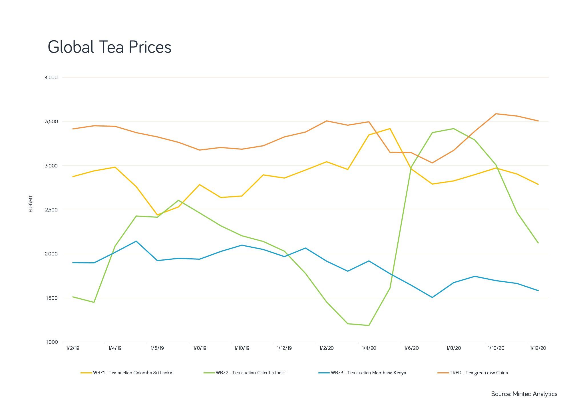 Tea prices