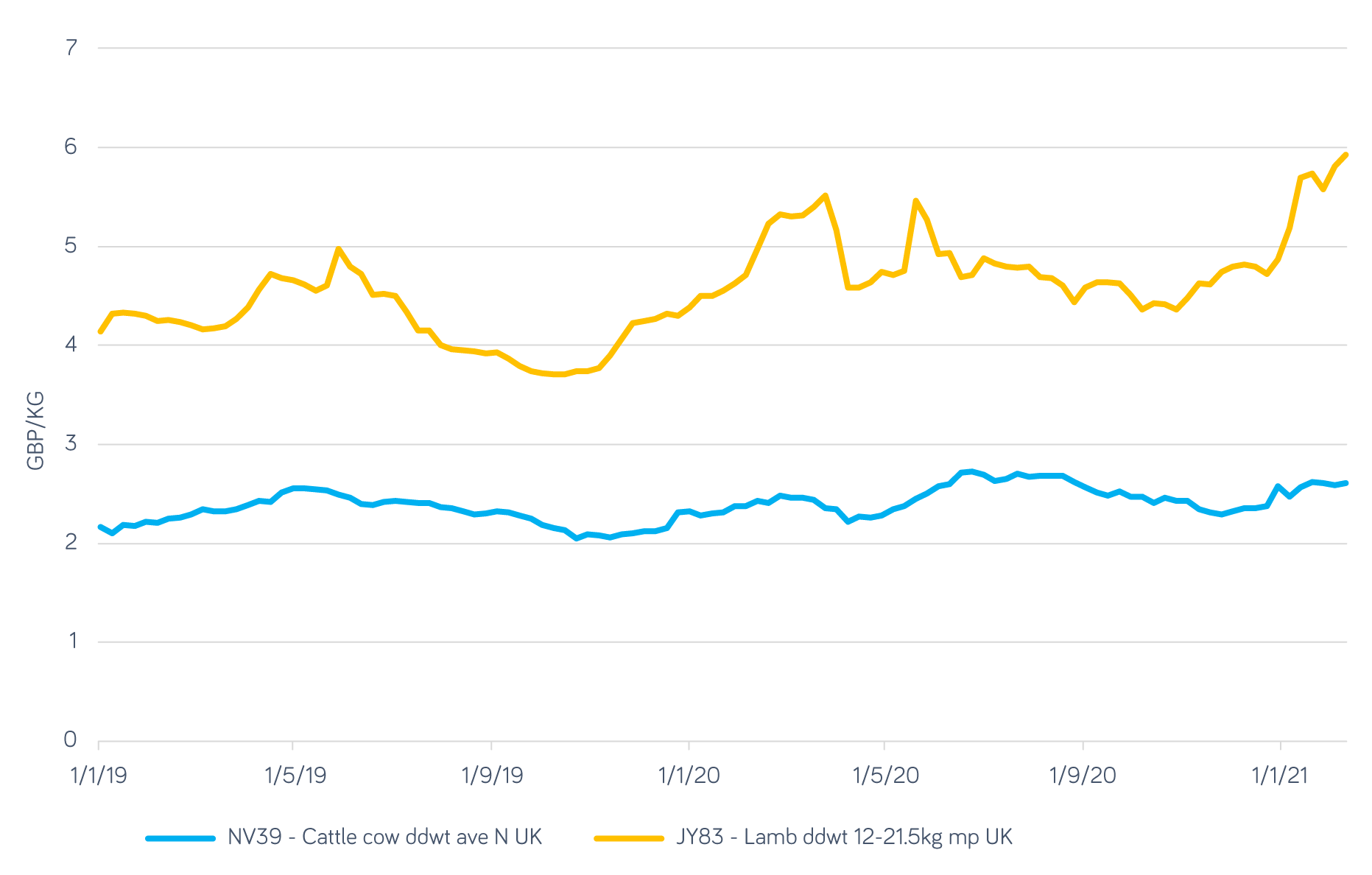 UK-beef-and-lamb-prices
