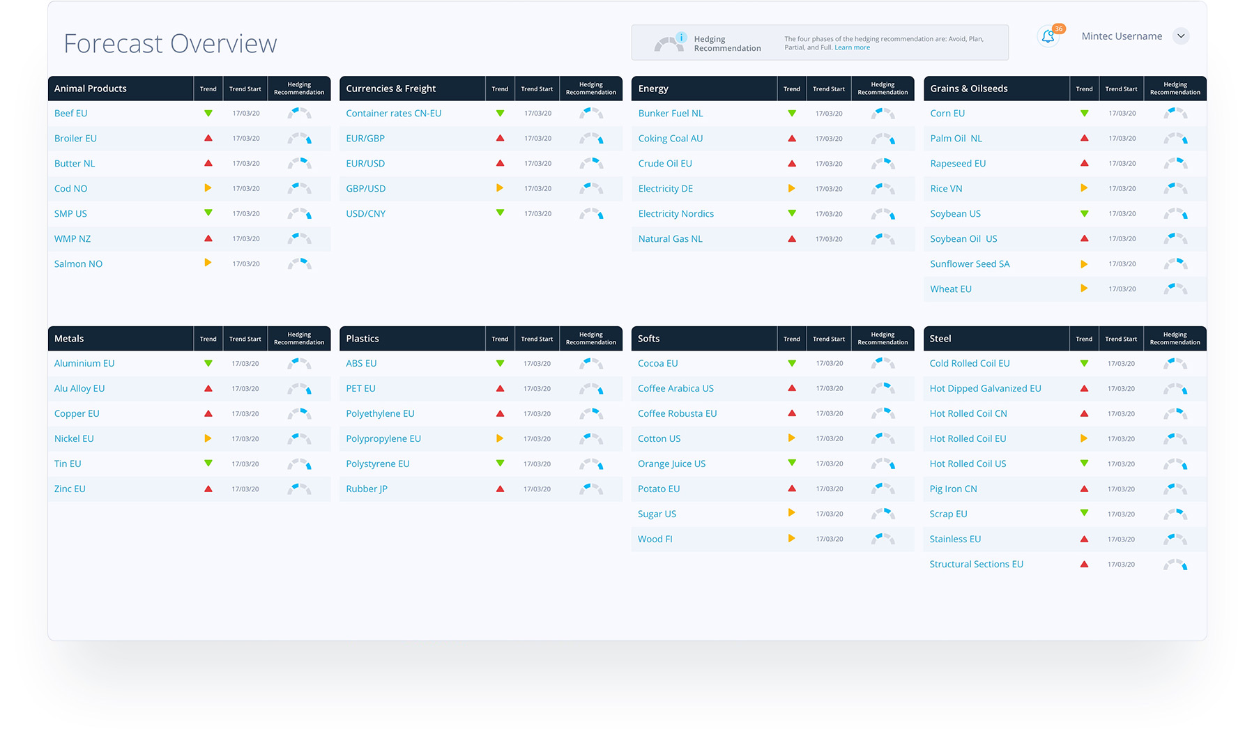 forecast_overview