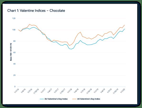 valentine Indices-1