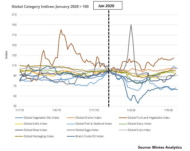 COVID-19 Commodity Price Analysis