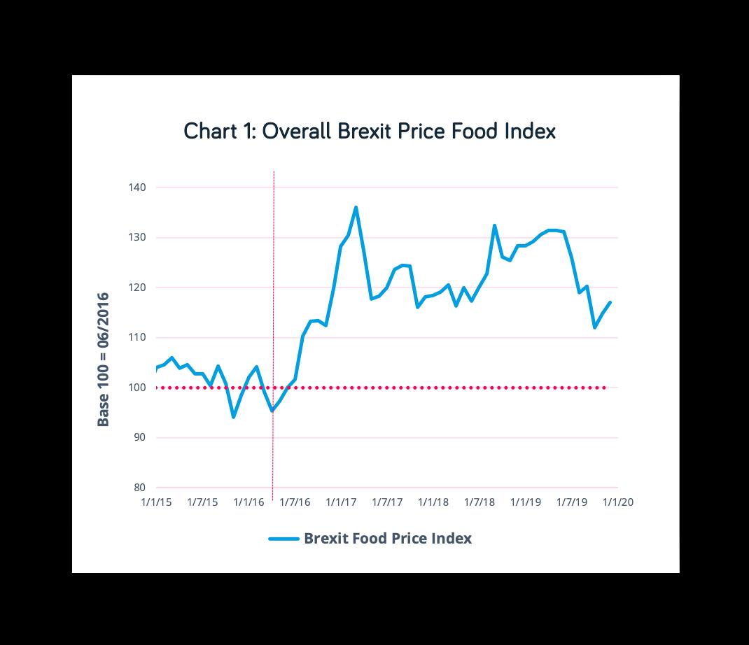 Brexit Food Index