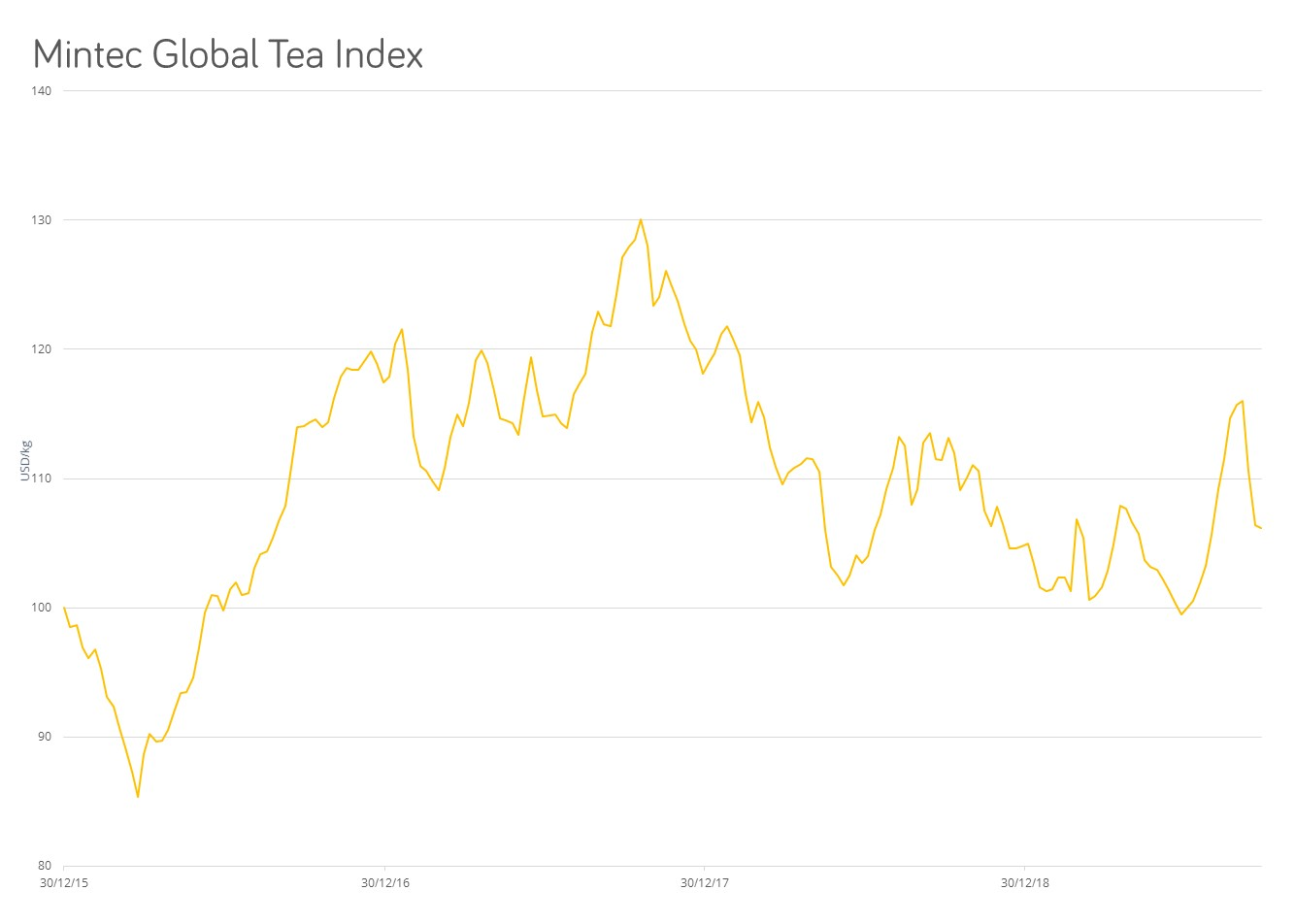 global tea index