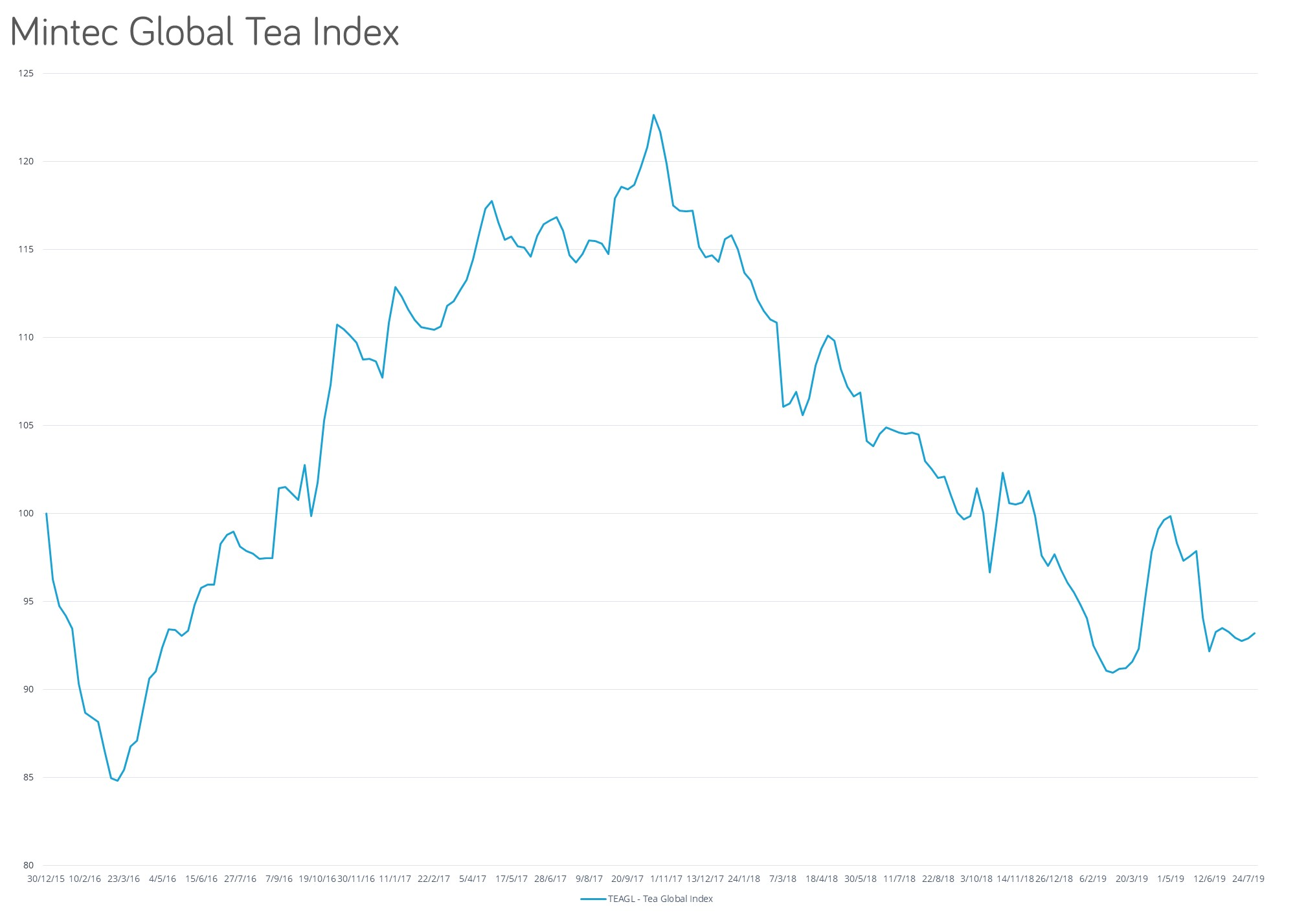 Global tea Index Mintec